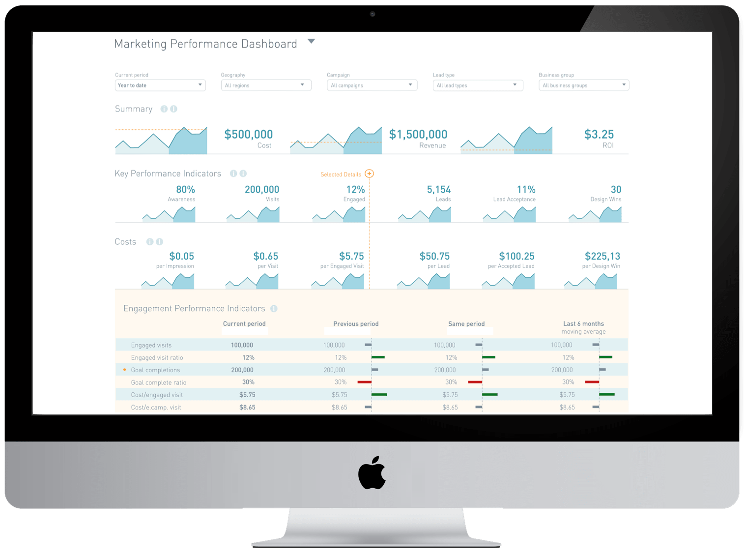 Marketing ROI Dashboard